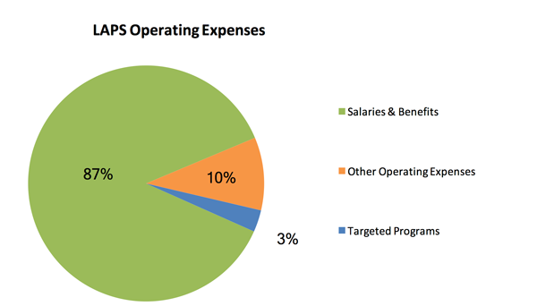 LAPS Operating Expenses